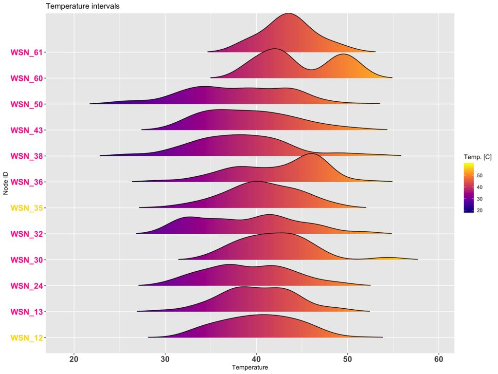 Temperature profiles of individual iguanas.